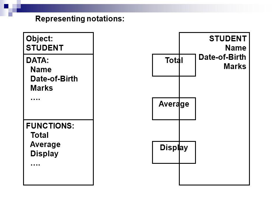 Representing notations: