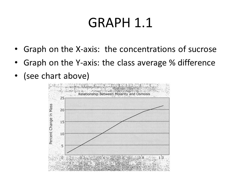 GRAPH 1.1 Graph on the X-axis: the concentrations of sucrose