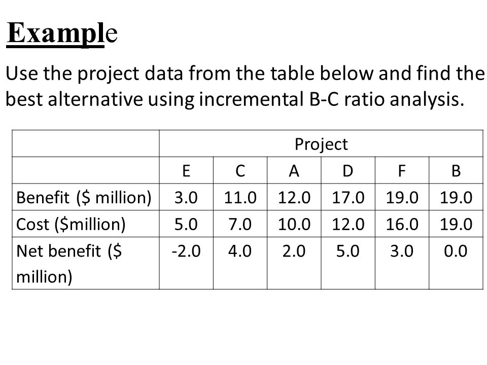 Example Use the project data from the table below and find the