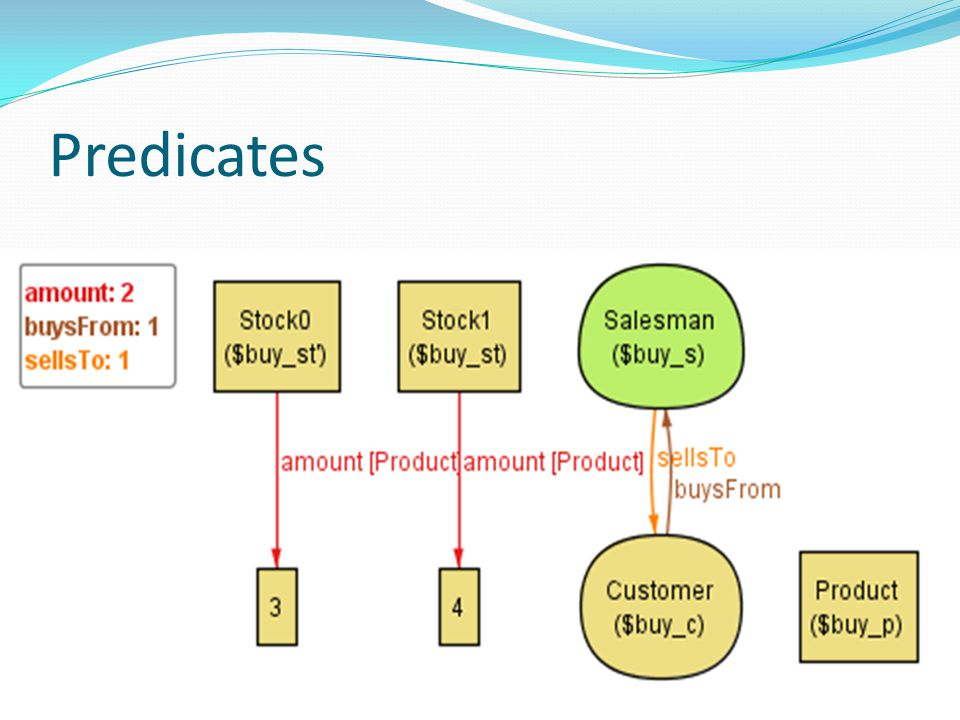Predicates Is it necessary to add that there's at least one product in stock to be able to execute the predicate buy