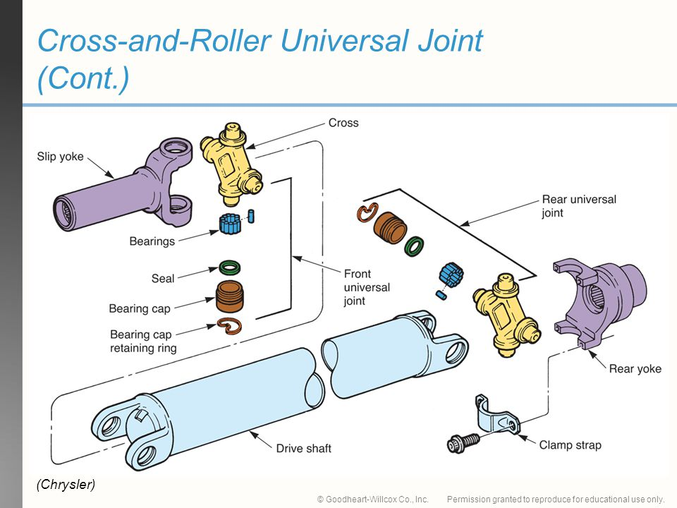 Cross-and-Roller Universal Joint (Cont.)