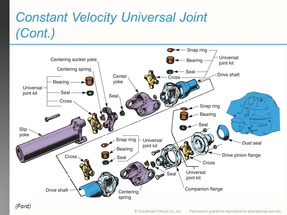 Constant Velocity Universal Joint (Cont.)
