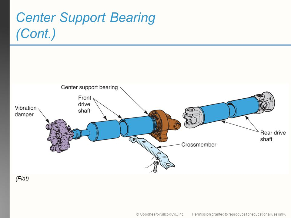 Center Support Bearing (Cont.)