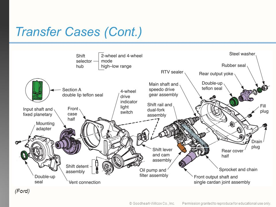 Transfer Cases (Cont.) (Ford)