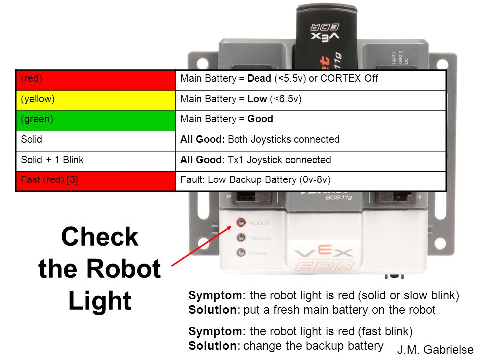(red) Main Battery = Dead (<5.5v) or CORTEX Off. (yellow) Main Battery = Low (<6.5v) (green) Main Battery = Good.