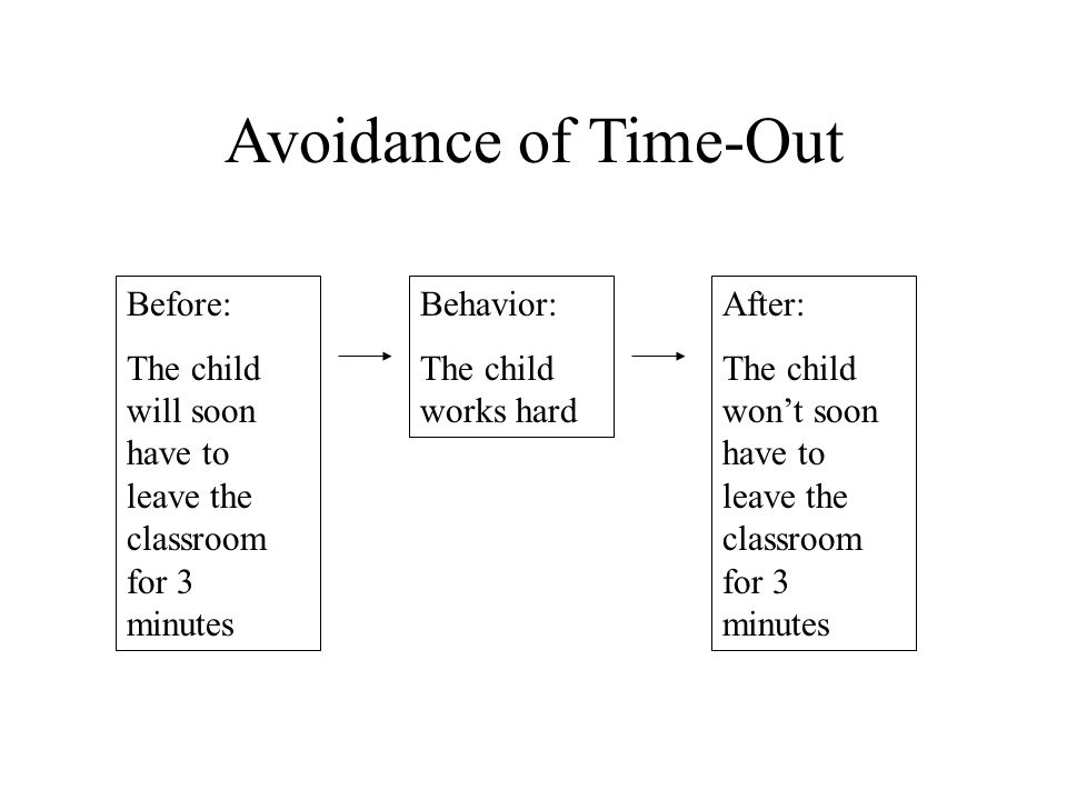 Avoidance of Time-Out Before: