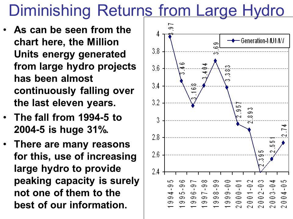 Diminishing Returns from Large Hydro
