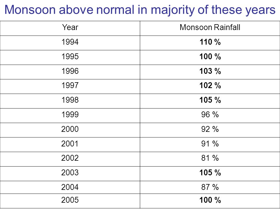Monsoon above normal in majority of these years