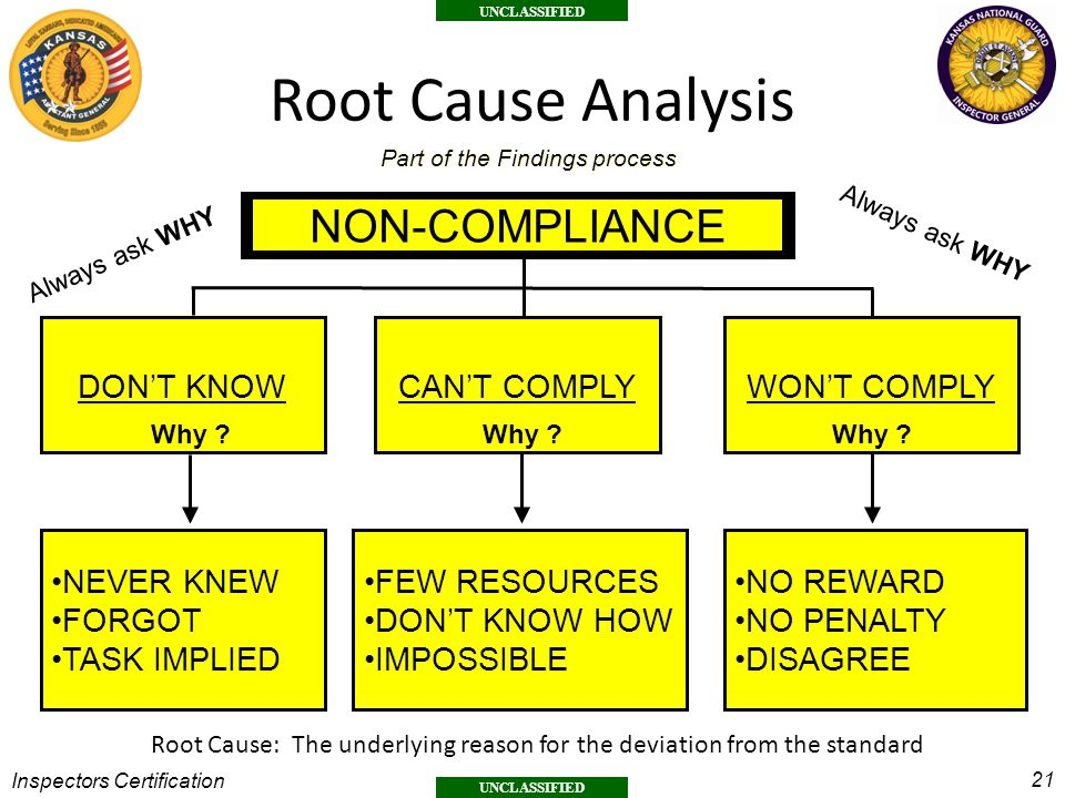 Root Cause Analysis NON-COMPLIANCE DON'T KNOW CAN'T COMPLY