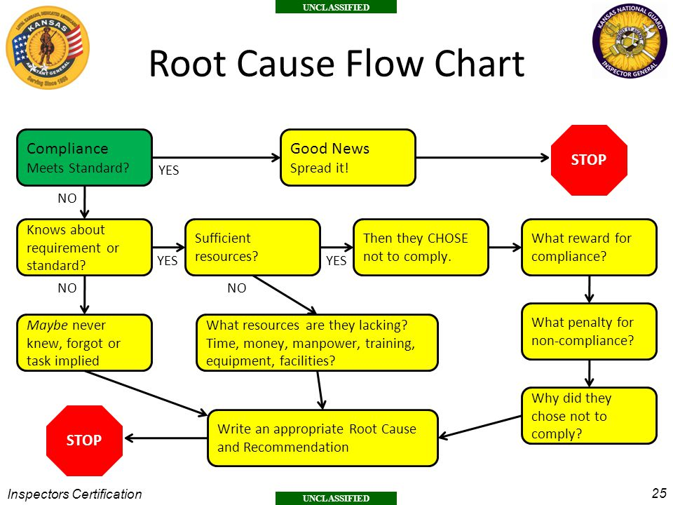 Root Cause Flow Chart Compliance Good News STOP STOP Meets Standard