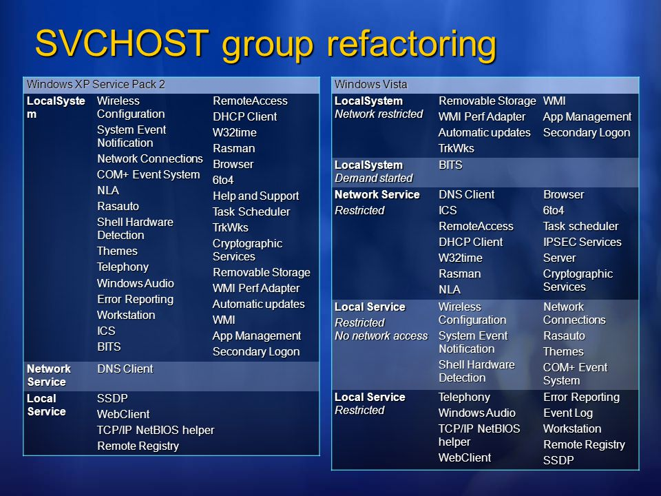 SVCHOST group refactoring