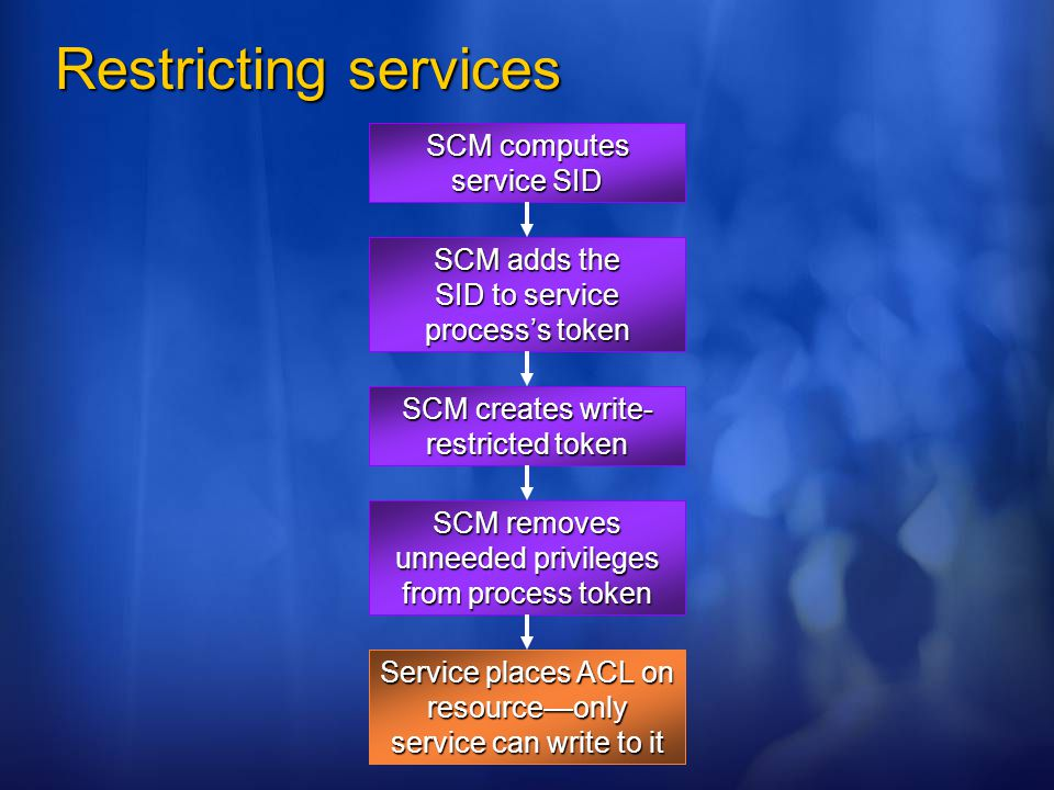 Restricting services SCM computes service SID
