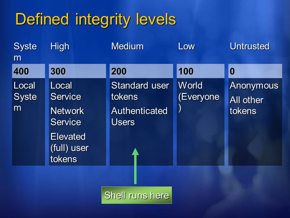 Defined integrity levels