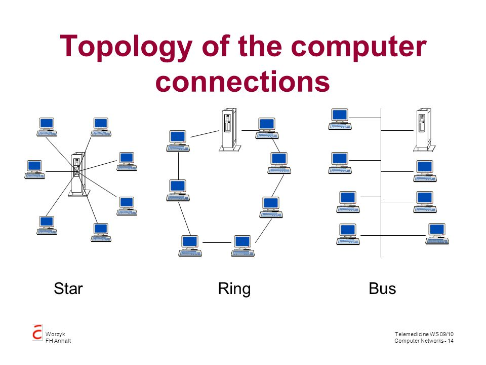 Topology of the computer connections