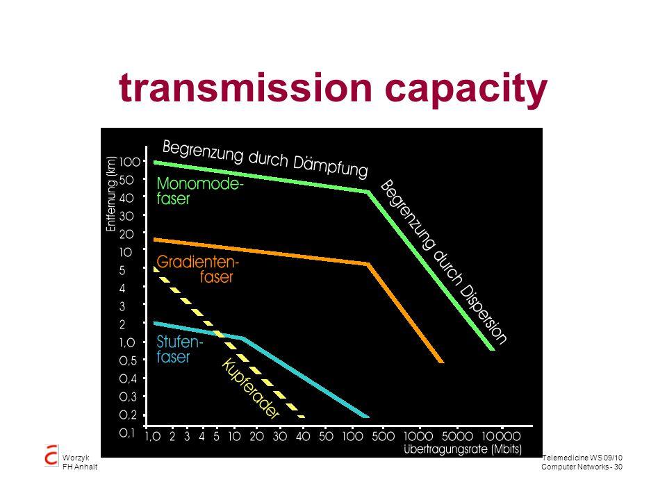 transmission capacity