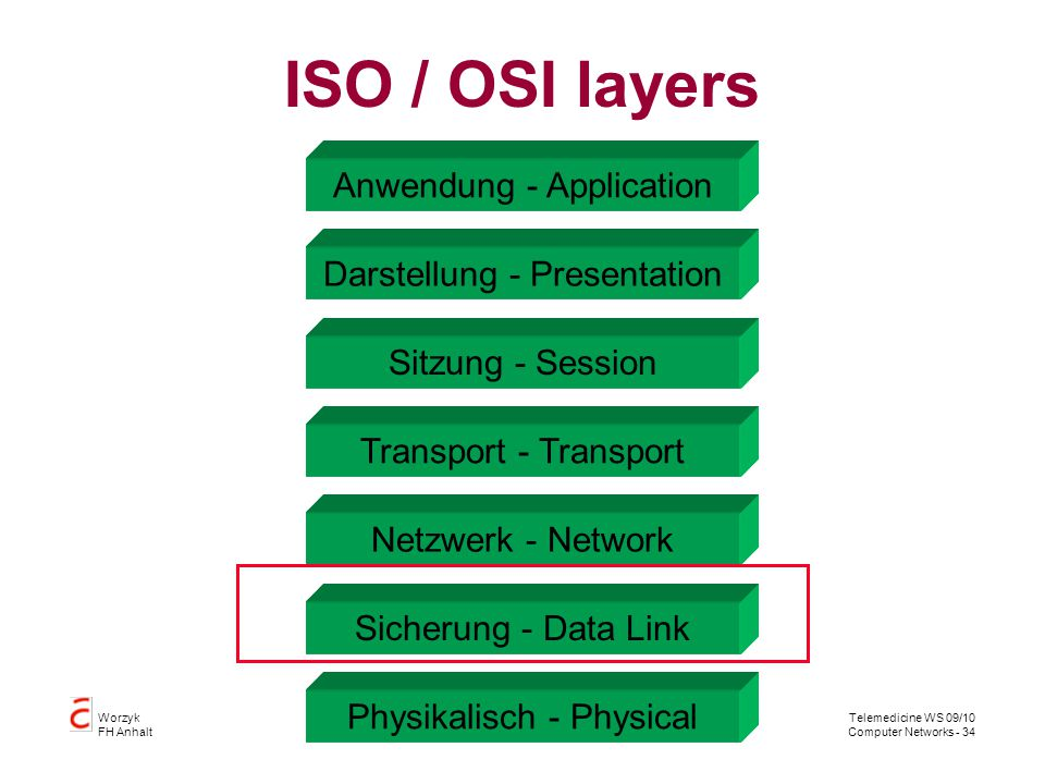ISO / OSI layers Anwendung - Application Darstellung - Presentation