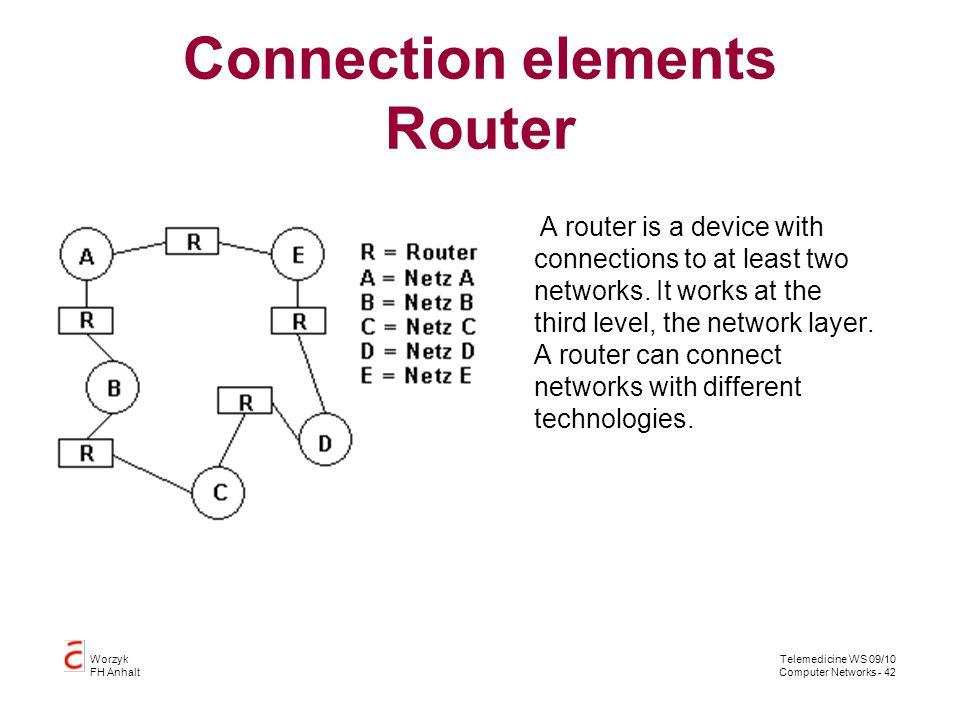 Connection elements Router