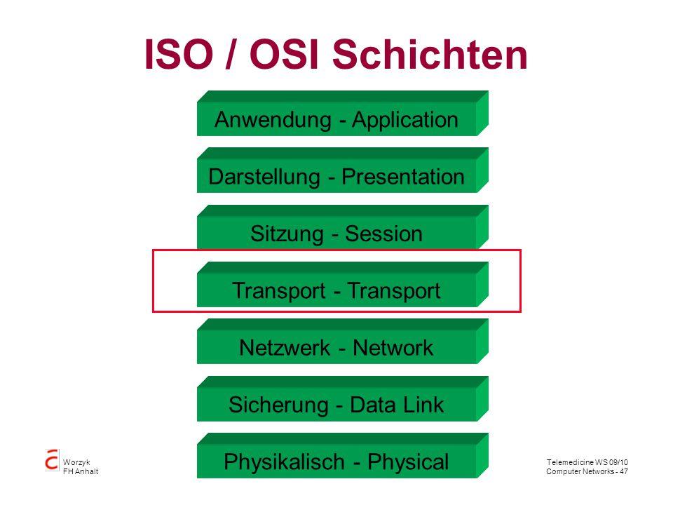 ISO / OSI Schichten Anwendung - Application Darstellung - Presentation