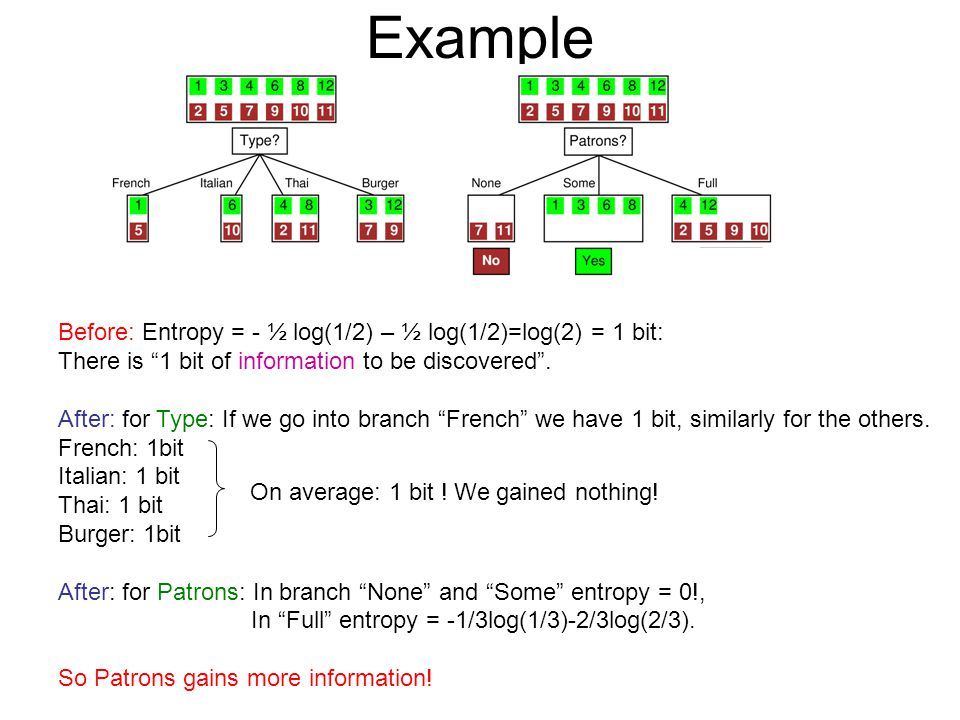Example Before: Entropy = - ½ log(1/2) – ½ log(1/2)=log(2) = 1 bit: