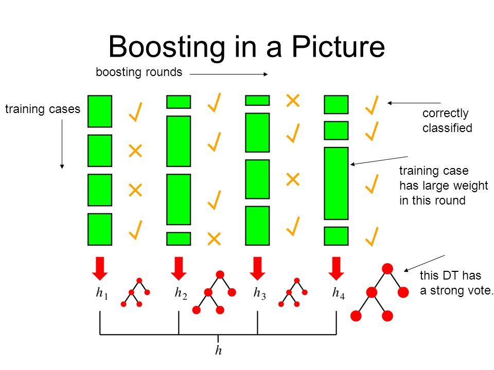 Boosting in a Picture boosting rounds training cases correctly