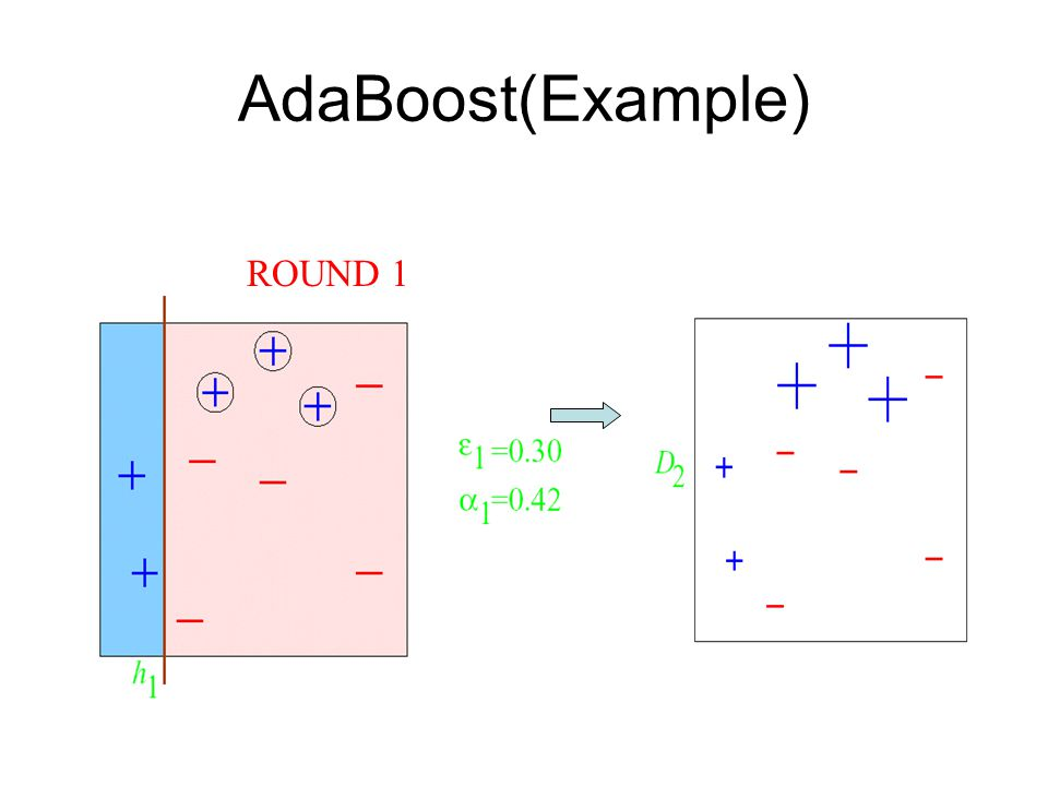 AdaBoost(Example) ROUND 1
