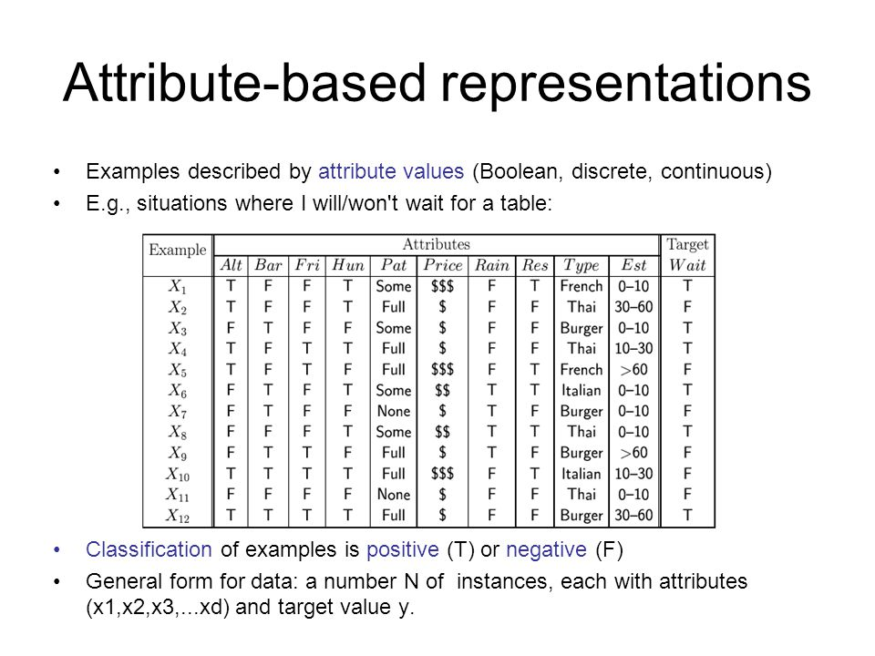 Attribute-based representations