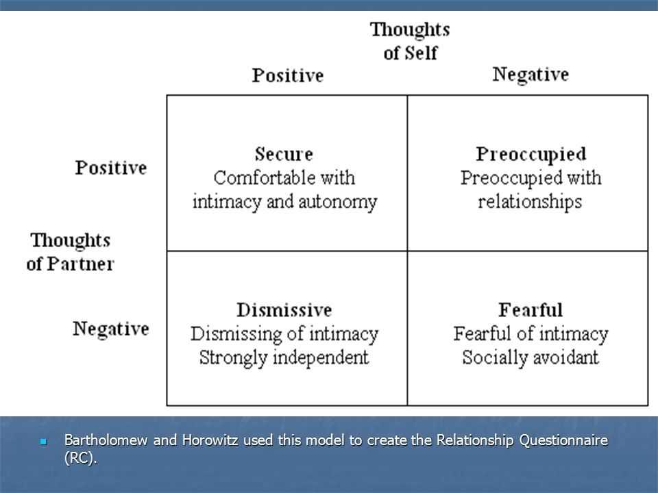 Bartholomew and Horowitz used this model to create the Relationship Questionnaire (RC).