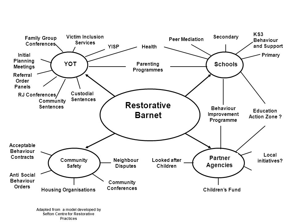 Restorative Barnet Sefton Centre for Restorative Practice