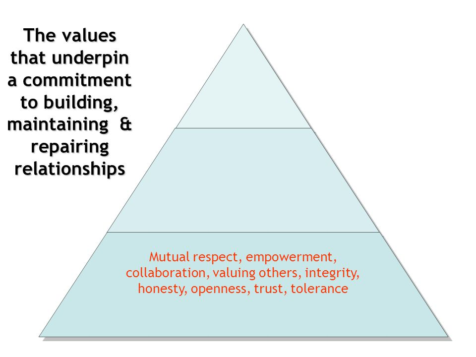 The values that underpin a commitment to building, maintaining & repairing relationships