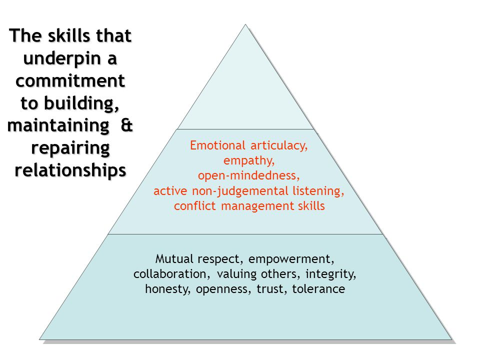 active non-judgemental listening, conflict management skills