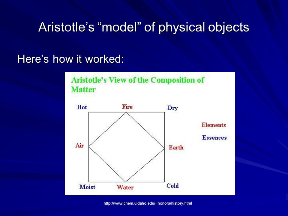Aristotle's model of physical objects