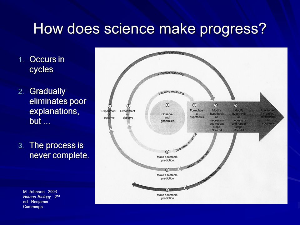 How does science make progress