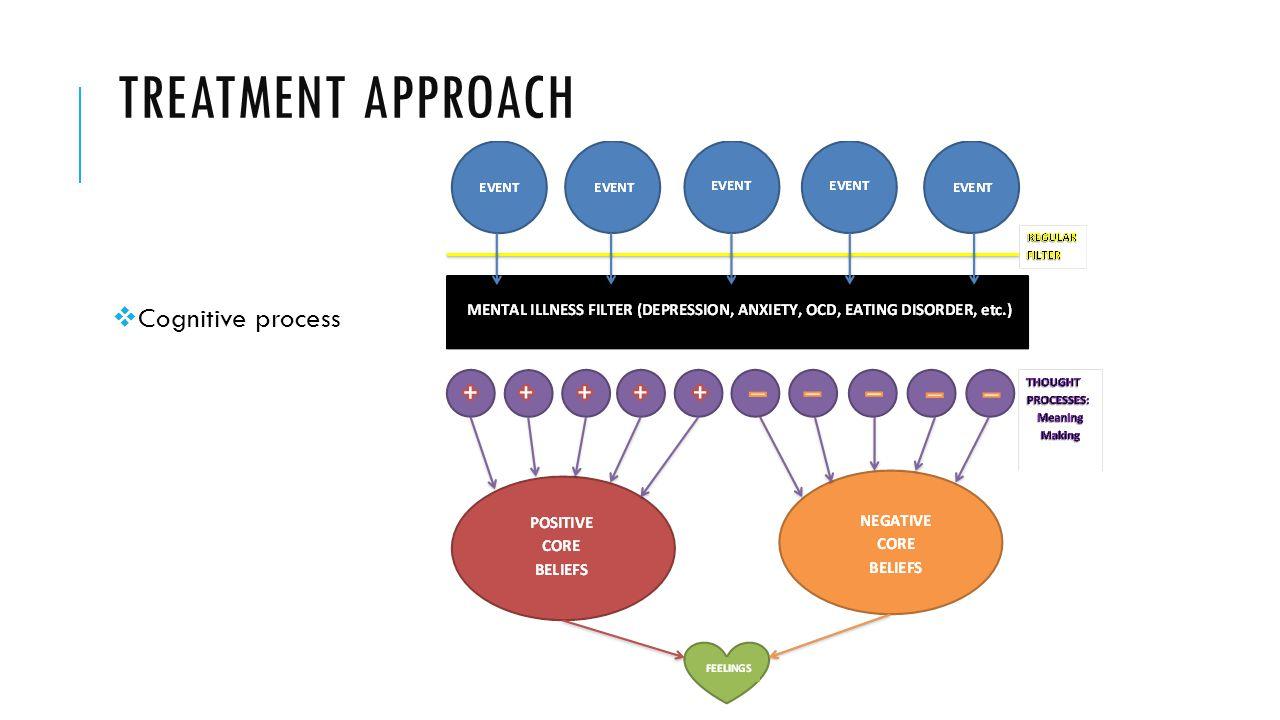 Treatment approach Cognitive process
