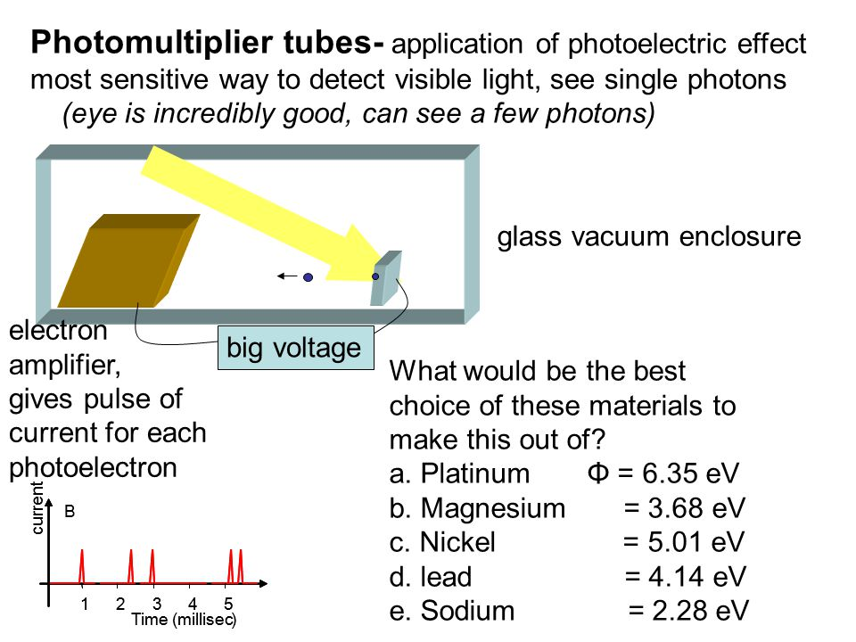 Photomultiplier tubes- application of photoelectric effect