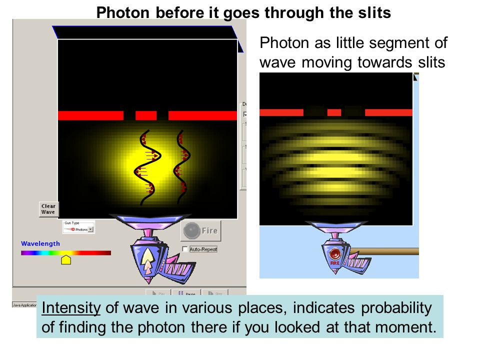 Photon before it goes through the slits