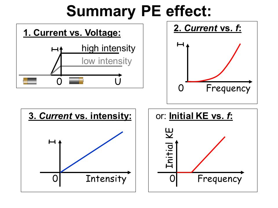 Summary PE effect: 0 Frequency I 2. Current vs. f: 0 U I low intensity
