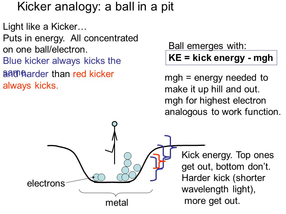 Kicker analogy: a ball in a pit