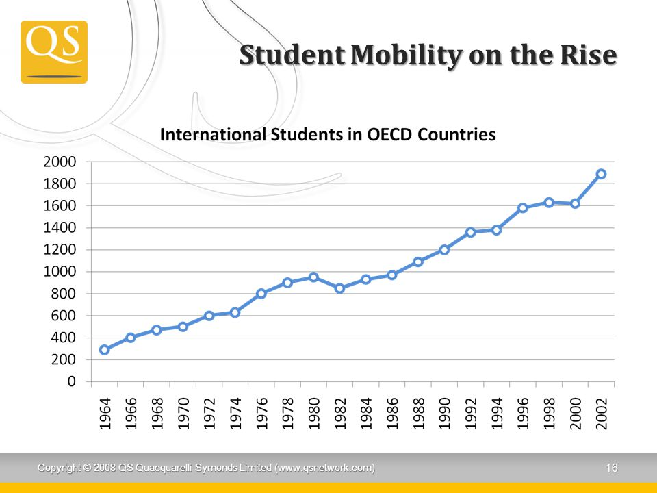 Student Mobility on the Rise