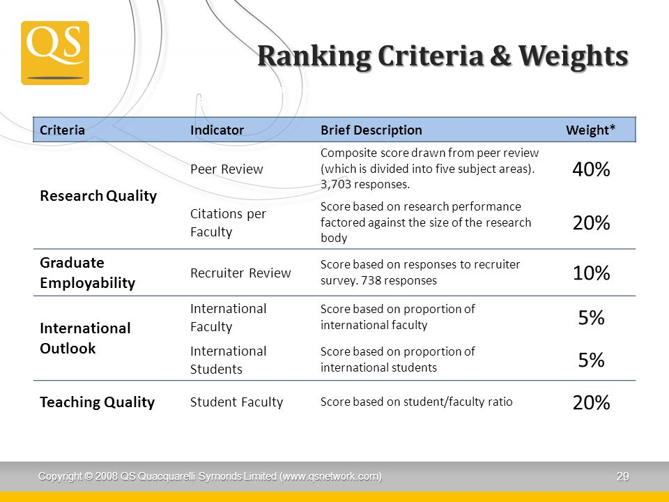 Ranking Criteria & Weights