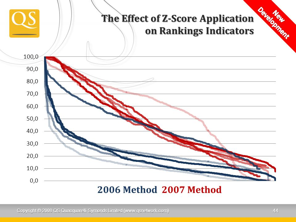The Effect of Z-Score Application on Rankings Indicators