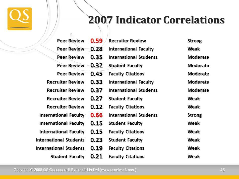 2007 Indicator Correlations