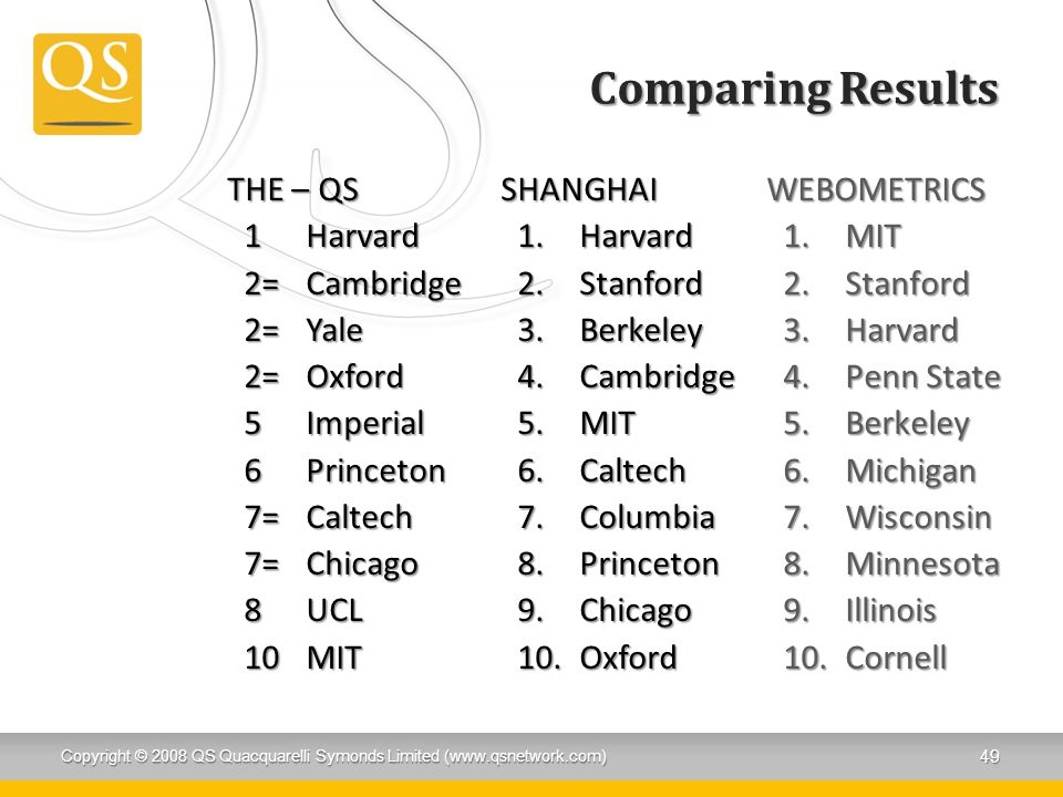 Comparing Results THE – QS 1 Harvard 2= Cambridge 2= Yale 2= Oxford 5 Imperial 6 Princeton 7= Caltech 7= Chicago 8 UCL 10 MIT
