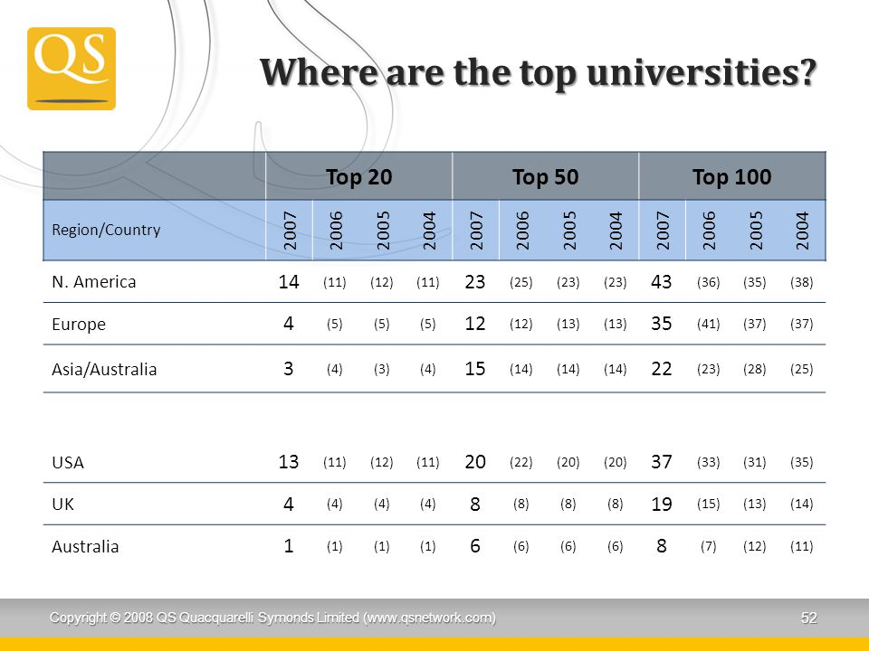 Where are the top universities