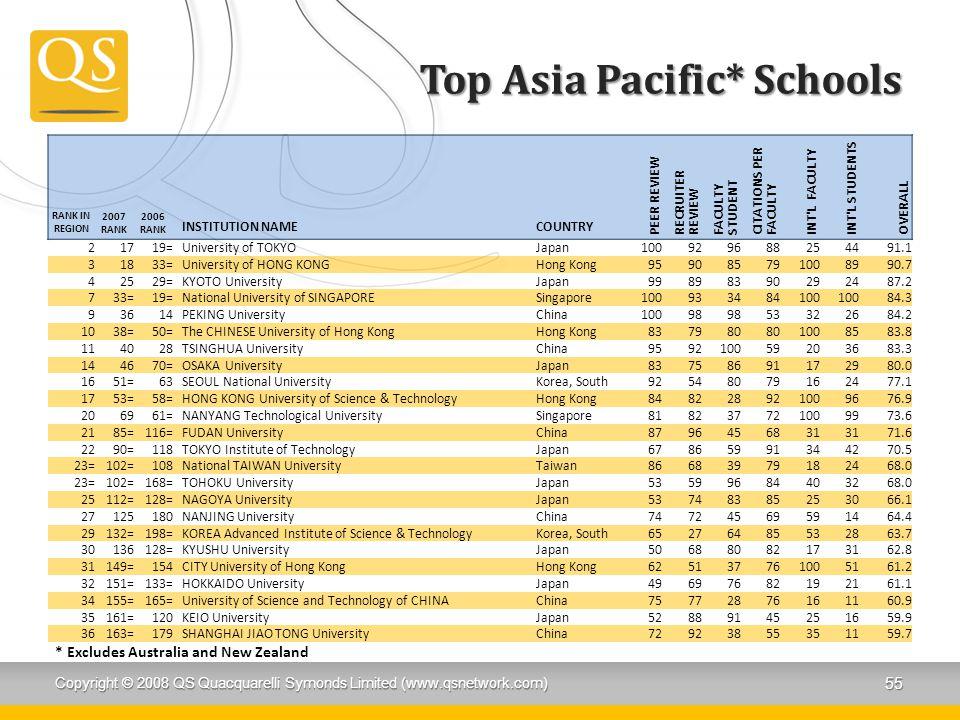 Top Asia Pacific* Schools