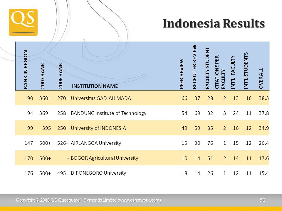 Indonesia Results RANK IN REGION 2007 RANK 2006 RANK INSTITUTION NAME