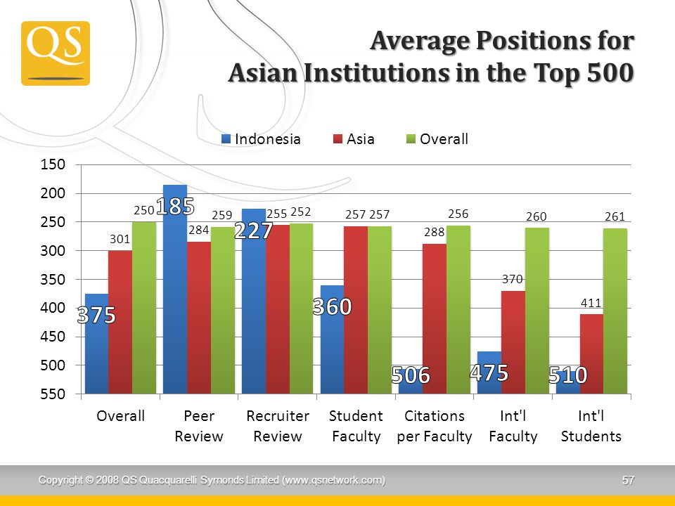 Average Positions for Asian Institutions in the Top 500