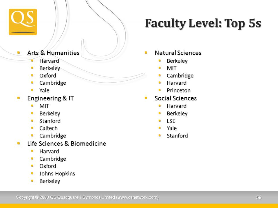 Faculty Level: Top 5s Arts & Humanities Engineering & IT