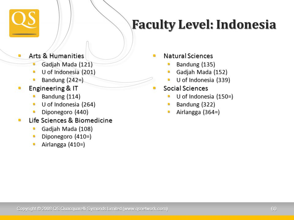 Faculty Level: Indonesia