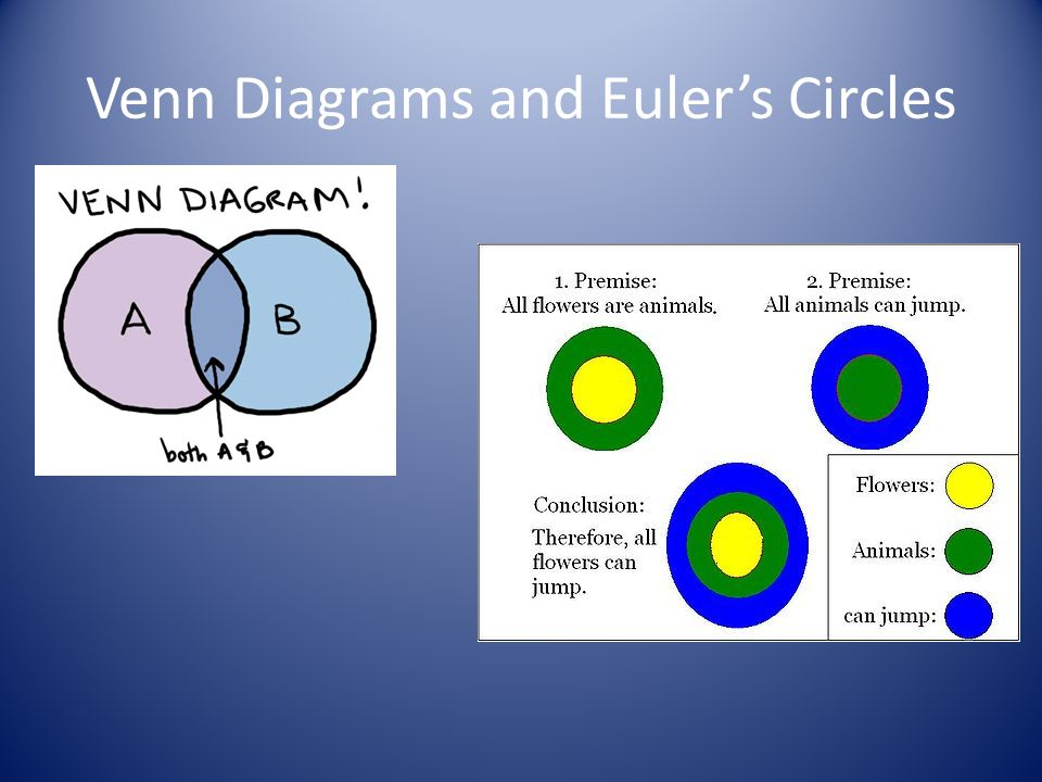 Venn Diagrams and Euler's Circles