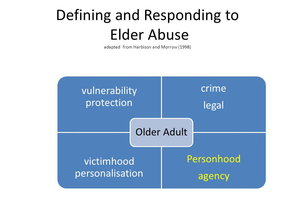 Defining and Responding to Elder Abuse adapted from Harbison and Morrow (1998)